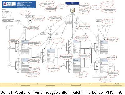 Der Ist- Wertstrom einer ausgewählten Teilefamilie bei der KHS GmbH.