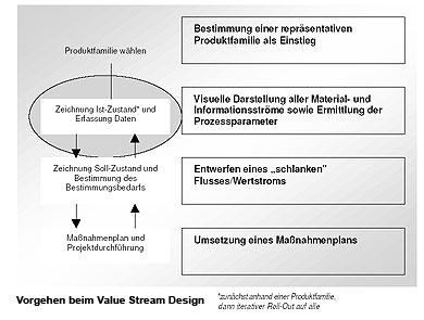 mehr effizienz statt pps value stream design bei einem hersteller von daten und. Black Bedroom Furniture Sets. Home Design Ideas