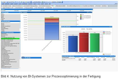 Nutzung von BI-Systemen zur Prozessoptimierung in der Fertigung